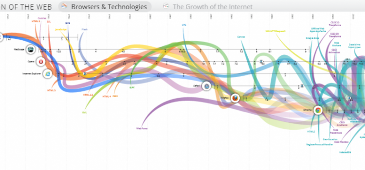 The Evolution of the Web Visualization from Google