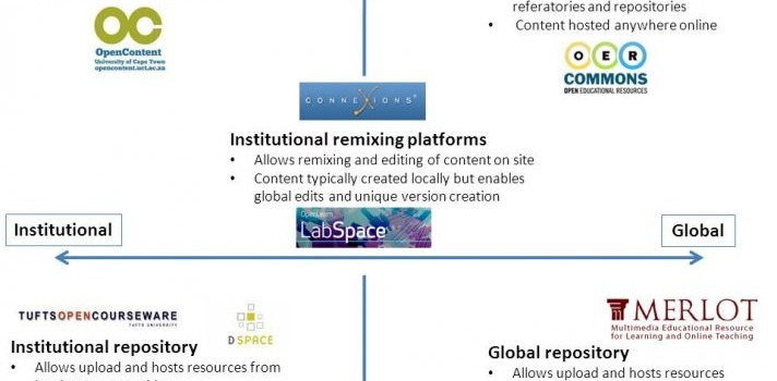 Emerging strategies for OER sharing online