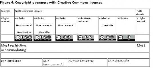 CC_LicenseTypes