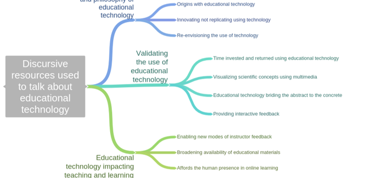 """I'm a better teacher in the class by virtue of having these materials"":  A Discursive Analysis of Educational Technology Origins, Validity and Impact"