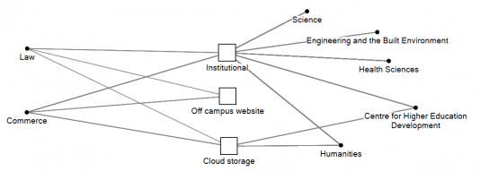 Where resources are hosted on UCT OpenContent