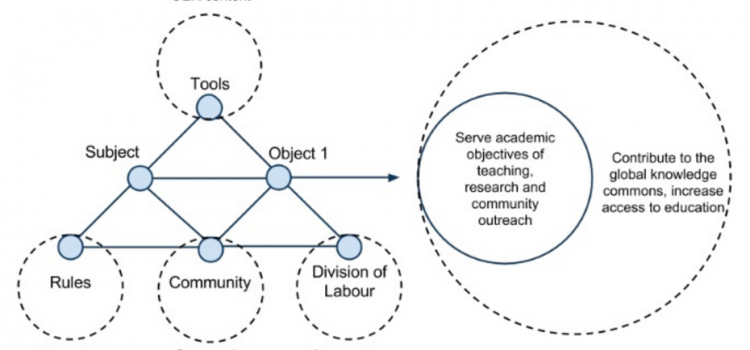 Activity theory as a lens for Researching Educational Technology