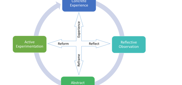 Some ideas for reflection on experiential learning from the literature