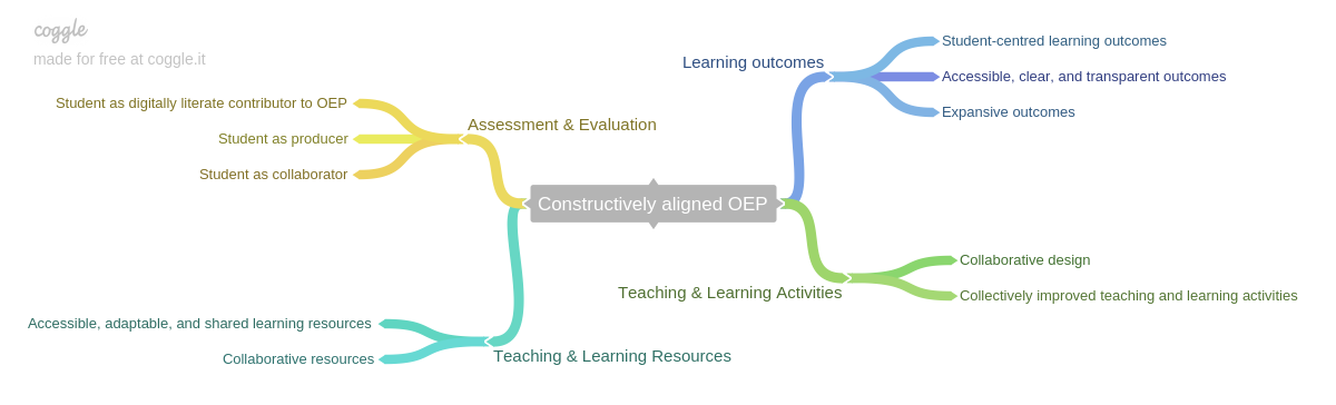 constructively_aligned_oep_mainthemes